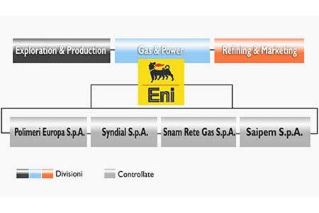 L'attuale divisione aziendale dell'Eni