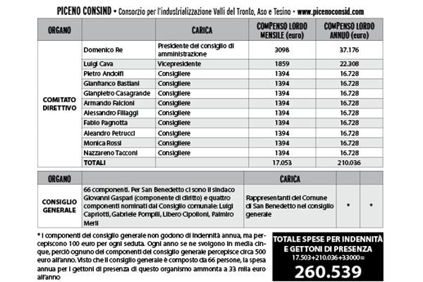 Le indennità dei consiglieri di amministrazione del Piceno Consind