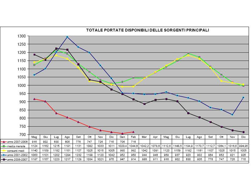 Dal grafico si nota come il 2008 sia a rischio siccità