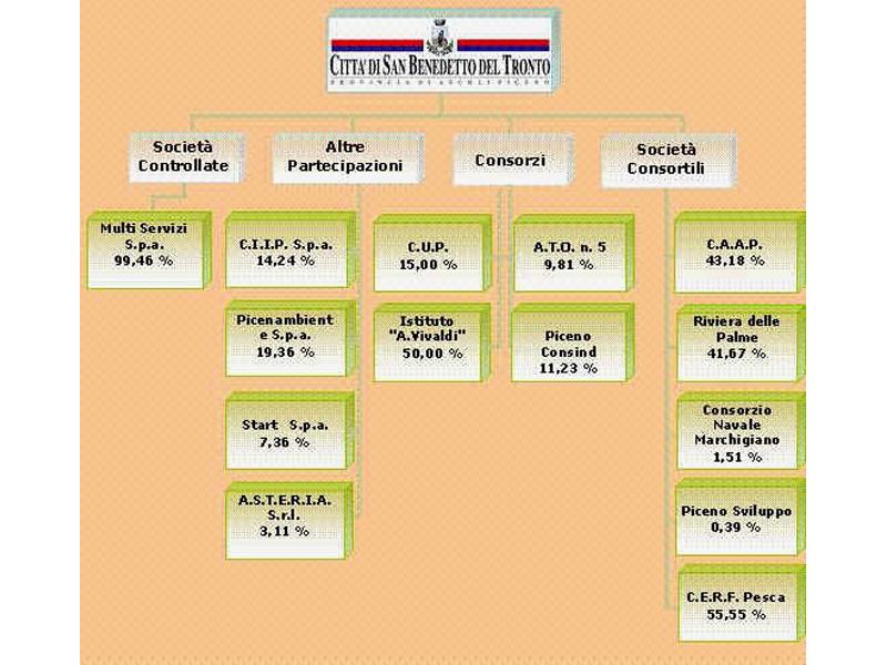 Le società di servizi pubblici locali partecipate dal Comune di San Benedetto