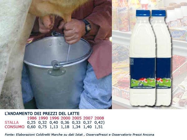 L'andamento dei prezzi del latte