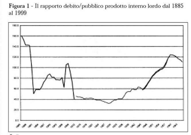 Un grafico per rappresentare l'aumento del debito pubblico