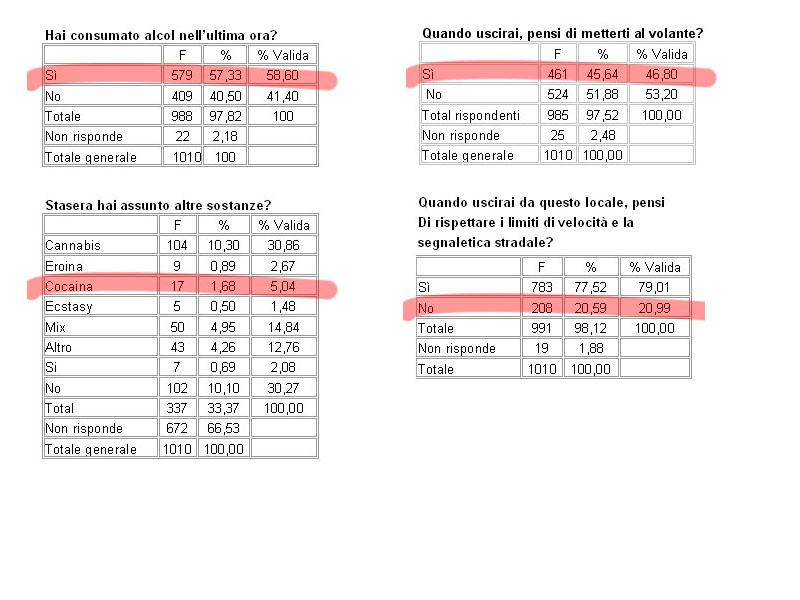 Alcune tabelle compilate dall'UdS con i dati raccolti fino a dicembre 2008