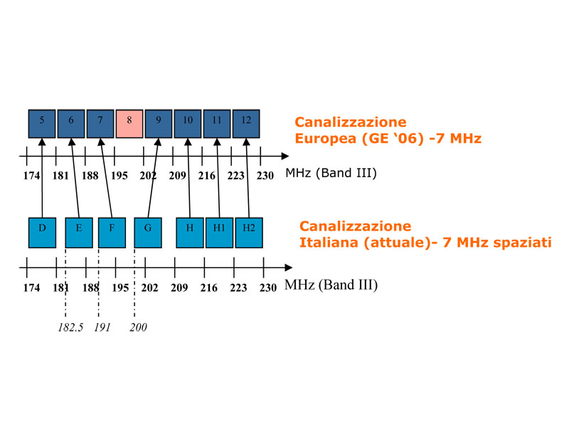 Lo schema del passaggio dalla canalizzazione italiana a quella europea della banda III VHF (da www.raiway.it)