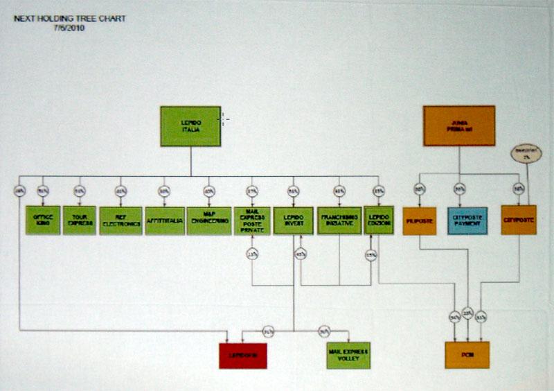 La struttura della holding di Bachisio Ledda in una slide proiettata durante la conferenza stampa