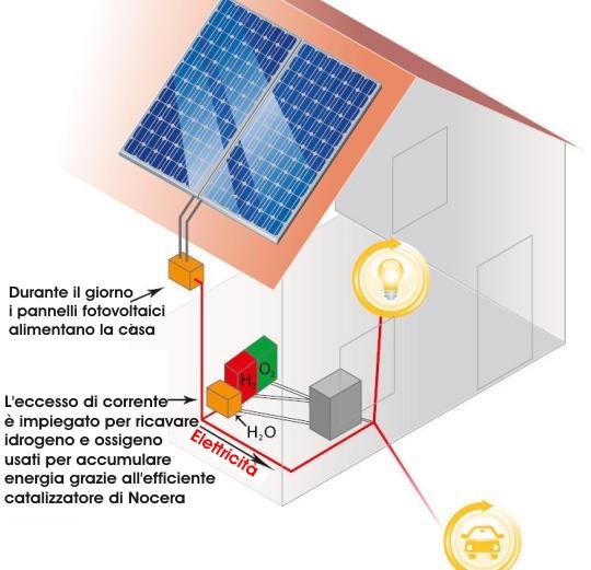 Il Sun Catalyx del professor Daniel G. Nocera