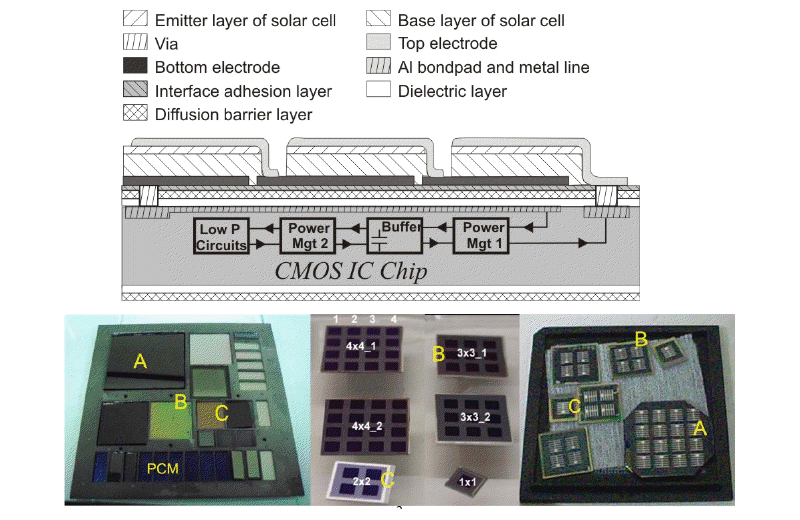Microchip a energia solare