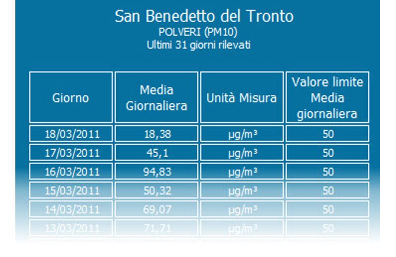 (foto d'archivio) I livelli di concentrazione di polveri sottili crescono sempre più a San Benedetto