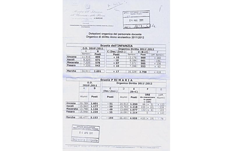 Lo schema completo provincia per provincia con le variazioni nel numero di iscritti e i tagli negli organici dei docenti