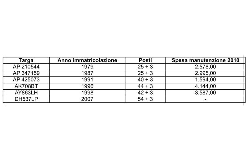 Servizio Scuolabus del Comune di Grottammare, i dati sulla manutenzione