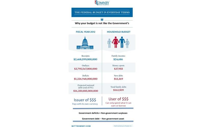 Romney, il debito pubblico non è come il debito delle famiglie