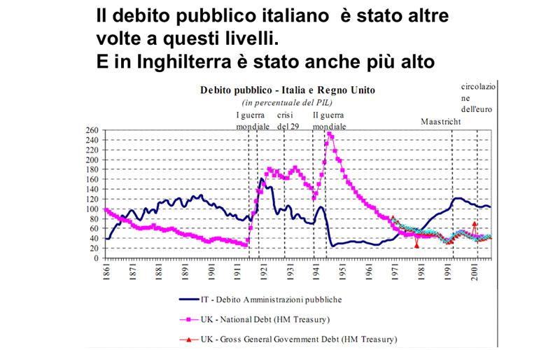 Debito pubblico italiano e inglese da Gianluca Zibordi