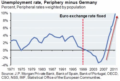 La percentuale di disoccupati nell'Europa periferica rispetto alla disoccupazione tedesca (www.fanpage.it, michele rovatti)