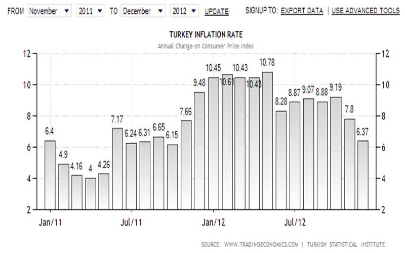 Inflazione in Turchia, fonte tradingeconomics