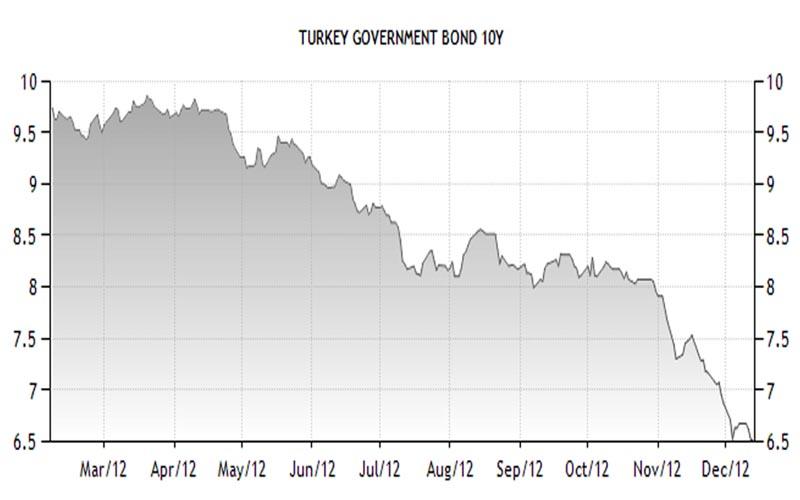 Tassi di interesse sui titoli di stato decennali della Turchia