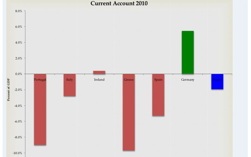 Current Account 2010 in Europa