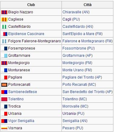 Tabella Eccellenza Marche 2013-14 Wikipedia