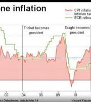 inflazione Europa