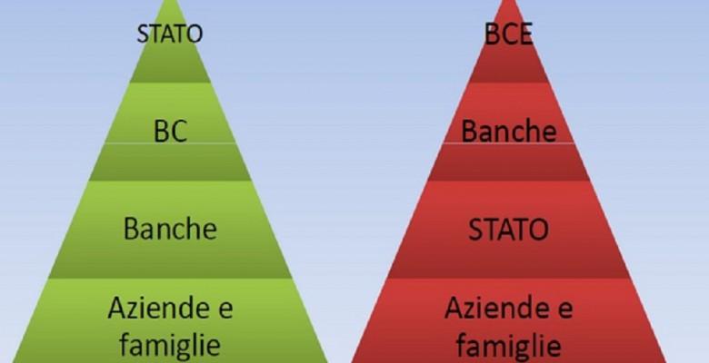 Piramide della moneta con piena sovranità e con euro