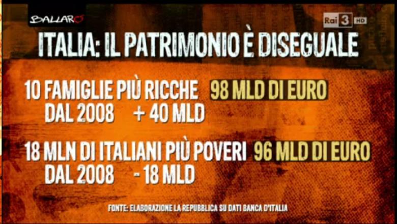 Dati catastrofici per l'Italia