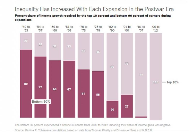 L'aumento della ricchezza negli ultimi 5 anni negli Usa è andato tutto al 10% più ricco, ricerca di Pavlina Tcherneva, fonte New York Times