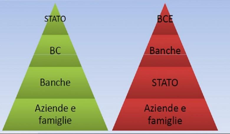 Sovranità monetaria e democratica e euro