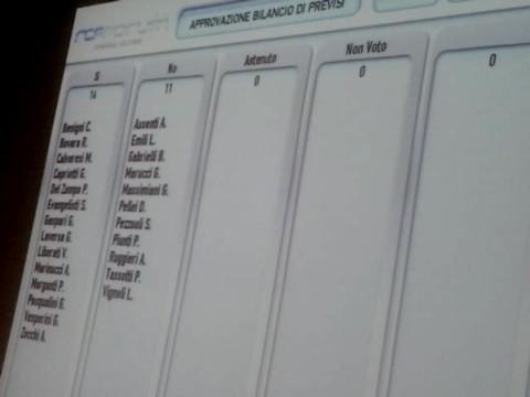 Bilancio di Previsione, Calvaresi vota sì