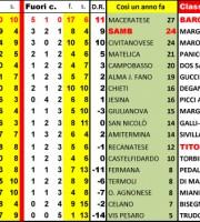 La classifica completa della serie Df dopo la gara n. 11