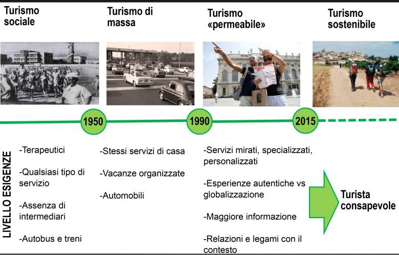 L'evoluzione del turismo in Italia di Nazzareno Viviani