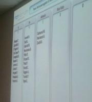 La votazione sul punto relativo alla Lidl