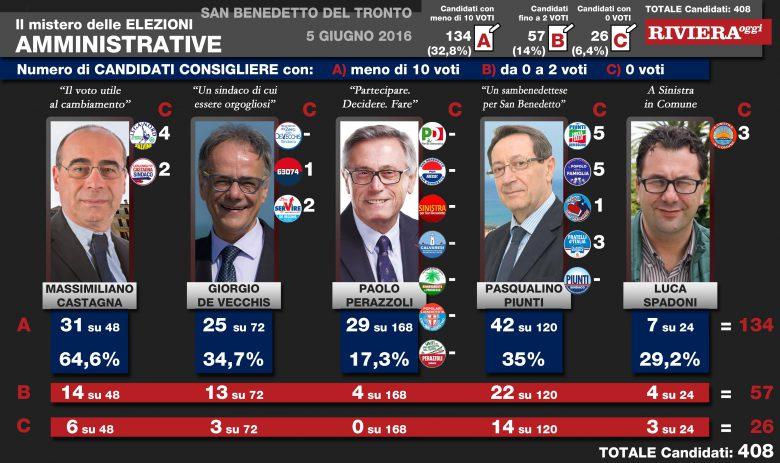 Elezioni amministrative 2016. Candidati Consigliere con nessuna o pochissime preferenze