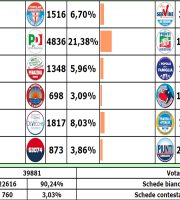 Voti di lista elezioni San Benedetto 2016