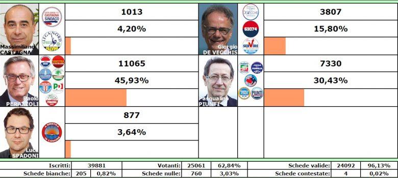 Elezioni, voti ai candidati sindaco