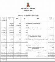 Bilancio 2016 (foto Provincia di Teramo)