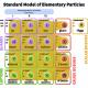 Tabella delle particelle subatomiche