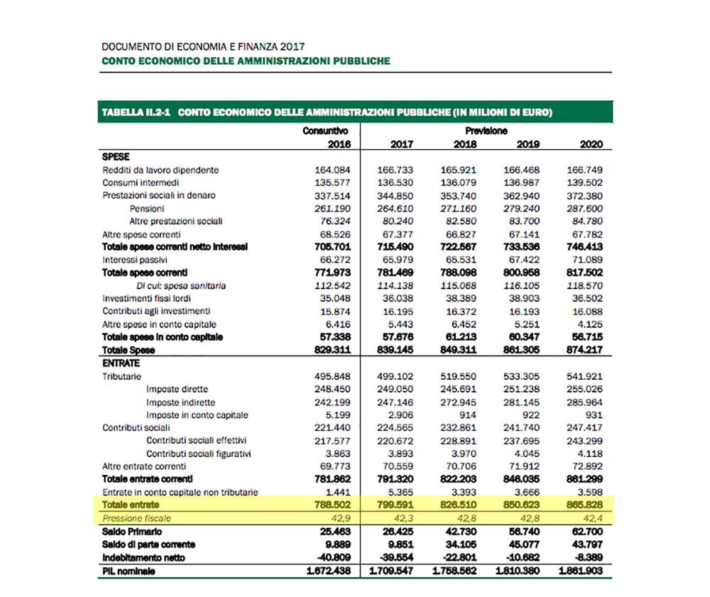 Def nel 2019 tasse su per 62 miliardi e sempre pi for Detrazioni fiscali 2017 agenzia delle entrate