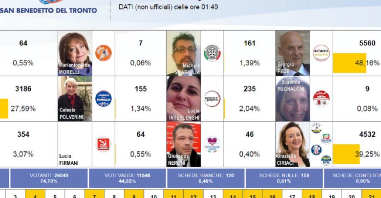 Elezioni, Di Battista (M5S):
