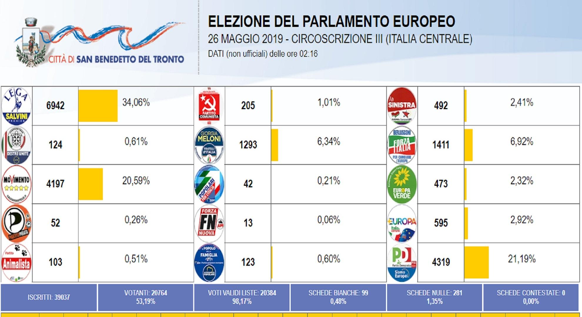 San Benedetto Dati Definitivi: Lega 34