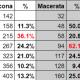 Coronavirus, andamento dei casi positivi per provincia marchigiana e aumento rispetto al giorno precedente