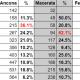 Coronavirus covid-19, numero casi e progressione positività nelle province marchigiane