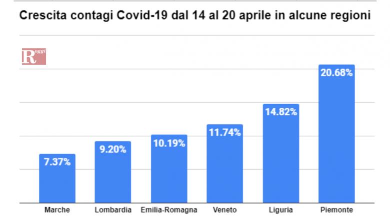 Coronavirus: altre 9 vittime nelle Marche