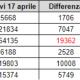 Coronavirus, dati di alcune regioni italiane 1- 17 aprile