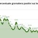 Coronavirus, numero tamponi positivi sui testati