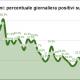 Coronavirus, percentuale tamponi positivi sul totale