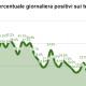 Coronavirus, % tamponi positivi