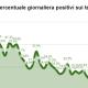 Coronavirus % tamponi positivi sui testati