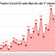 Positivi coronavirus covid-19 nelle Marche (1)