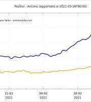 Positivi e isolamento domiciliare ad Ancona, elaborazione dati Simone Vellei